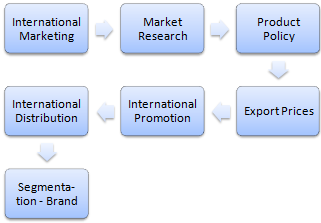 Diploma in Marketing Internazionale